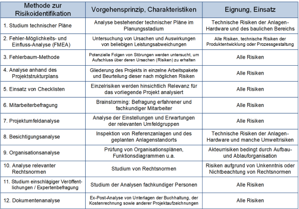 Methoden zur Risikoidentifikation, (C) Peterjohann Consulting, 2014-2020