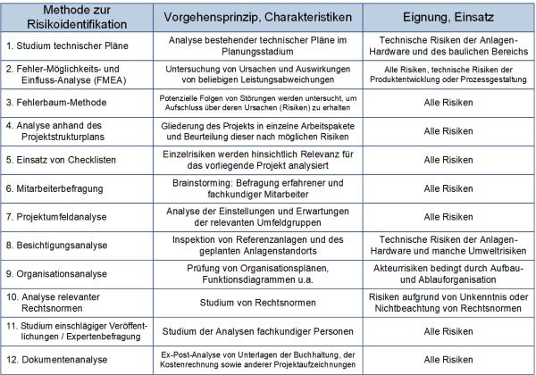 Methoden zur Risikoidentifikation, (C) Peterjohann Consulting, 2014-2017