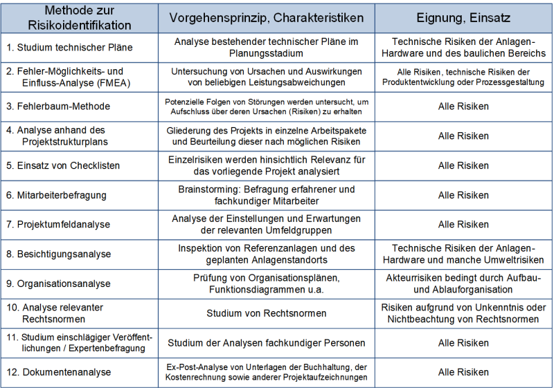 Methoden zur Risikoidentifikation, (C) Peterjohann Consulting, 2014-2021