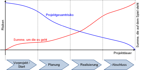 Risiken im Projektverlauf, (C) Peterjohann Consulting, 2014-2017