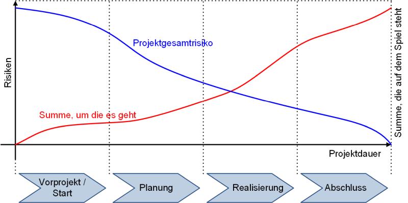 Risiken im Projektverlauf, (C) Peterjohann Consulting, 2014-2021