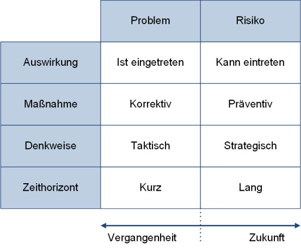 Gegenüberstellung von Risiko und Problem, (C) Peterjohann Consulting, 2019-2020