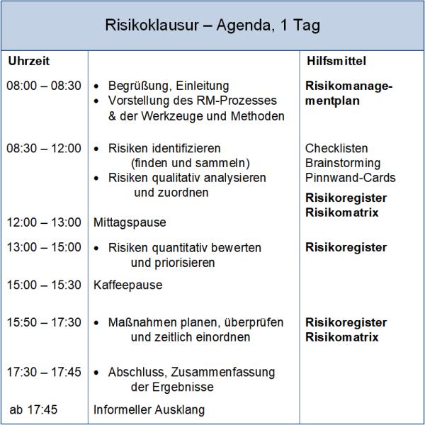 Die Risikoklausur: Agenda, (C) Peterjohann Consulting, 2014-2021