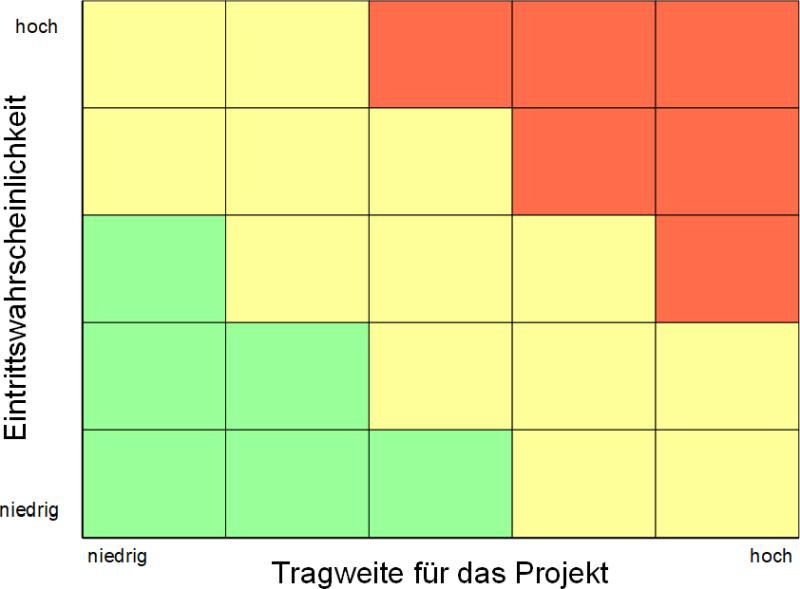 Risikomatrix, (C) Peterjohann Consulting, 2013-2021