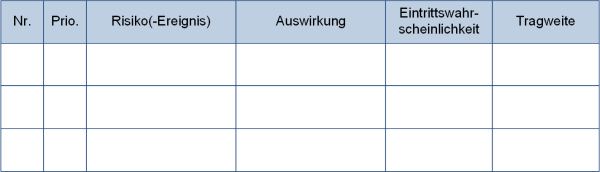 Das Risikoregister, (C) Peterjohann Consulting, 2014-2017