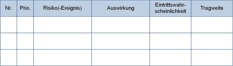 Das Risikoregister, (C) Peterjohann Consulting, 2014-2021