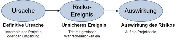 Die Risikosequenz, (C) Peterjohann Consulting, 2014-2017