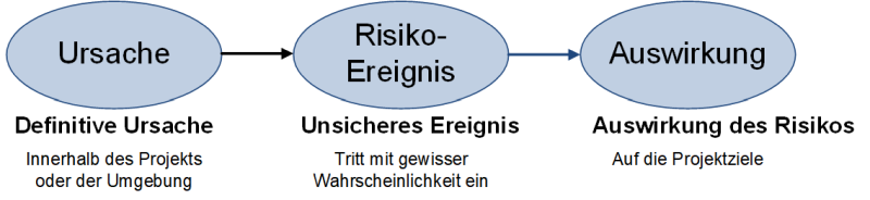 Die Risikosequenz, (C) Peterjohann Consulting, 2014-2021