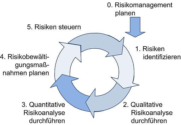 Risikomanagement-Prozess nach PMI,(C) Peterjohann Consulting, 2013-2017