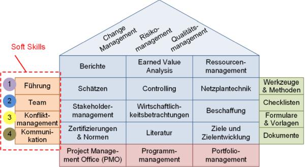 PM Soft Skills Einordnung, (C) Peterjohann Consulting, 2014-2019