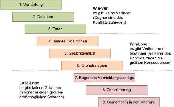 Konflikte nach Glasl, (C) Peterjohann Consulting, 2014-2019