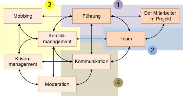 PM Soft Skills Zusammenhänge, (C) Peterjohann Consulting, 2014-2019