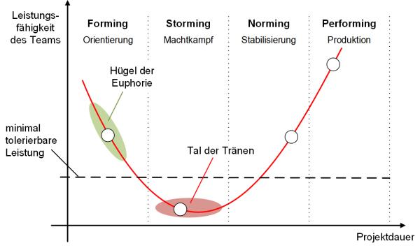 Die Teamentwicklungsphasen nach Tuckman, (C) Peterjohann Consulting, 2014-2015