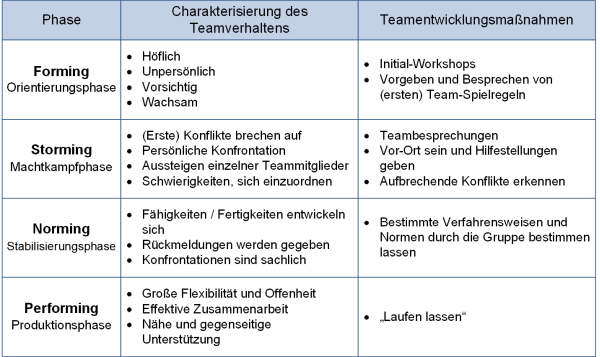 Die Teamentwicklungsphasen - Tabelle, (C) Peterjohann Consulting, 2014-2015