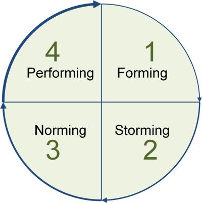 Die Teamuhr nach Tuckman, (C) Peterjohann Consulting, 2014-2015