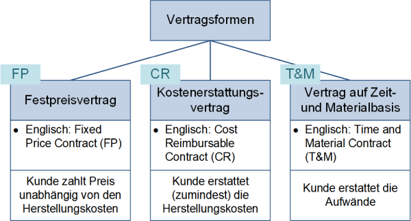 Vertragsformen, (C) Peterjohann Consulting, 2019-2020