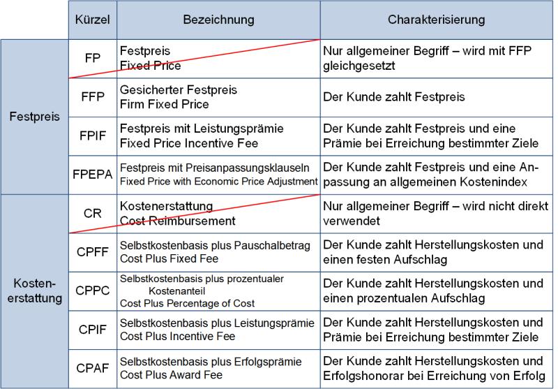 Vertragsformen-Varianten - Tabellarische Gegenüberstellung, (C) Peterjohann Consulting, 2019-2020