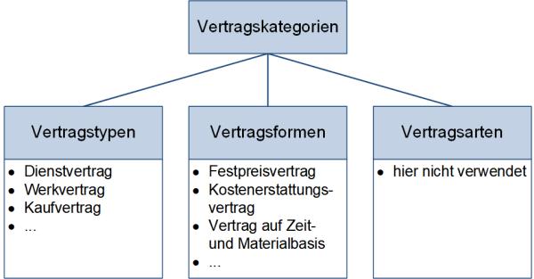 Vertragskategorien, (C) Peterjohann Consulting, 2019-2020