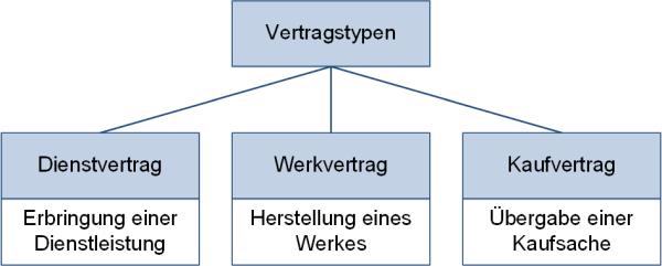Vertragstypen, (C) Peterjohann Consulting, 2019-2021