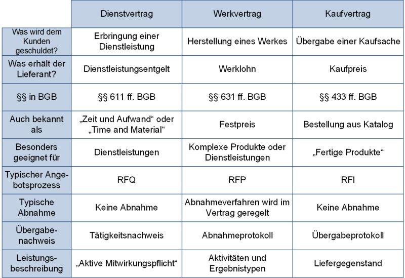 Vertragstypen - Tabellarische Gegenüberstellung, (C) Peterjohann Consulting, 2019-2021