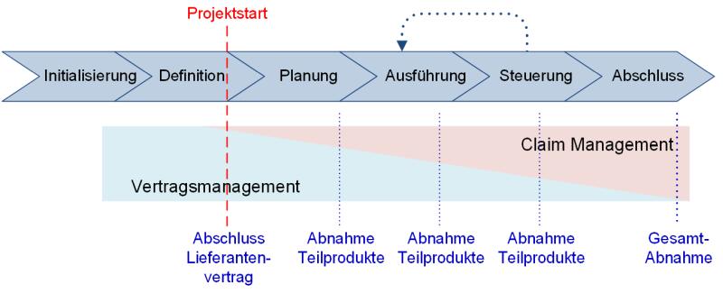 Der Übergang vom Vertrags- zum Claim Management, (C) Peterjohann Consulting, 2019-2020