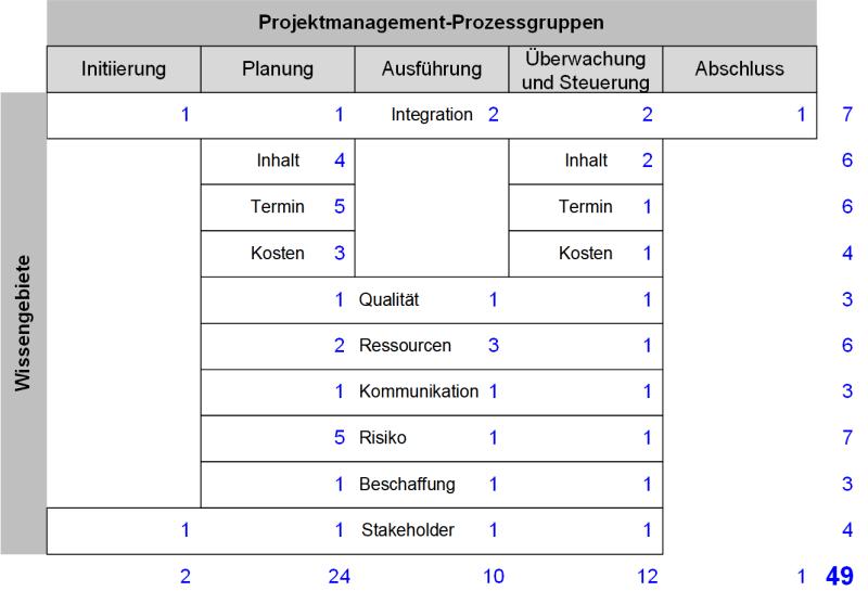 Zuordnung der Wissensgebiete zu den Projektmanagement-Prozessgruppen nach PMI, (C) Peterjohann Consulting, 2019-2021