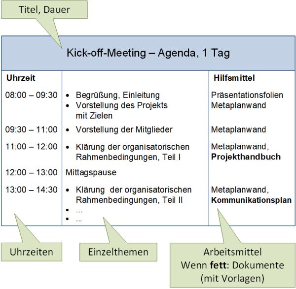 Der Aufbau einer Agenda für Workshops, (C) Peterjohann Consulting, 2019-2021