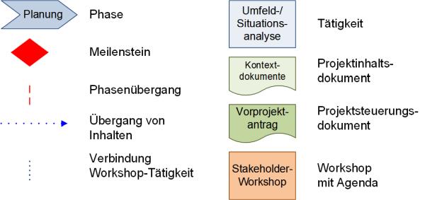 Die Einordnung der ersten Workshops in den Vorprojektphasen: Legende, (C) Peterjohann Consulting, 2019-2021