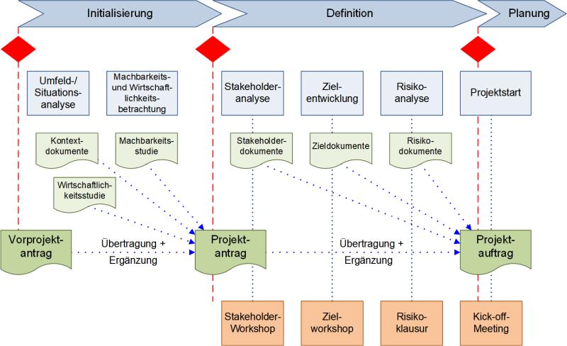 Die Einordnung der ersten Workshops in den Vorprojektphasen, (C) Peterjohann Consulting, 2019-2021