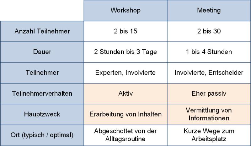 Workshops und Meetings im Vergleich, (C) Peterjohann Consulting, 2019-2021