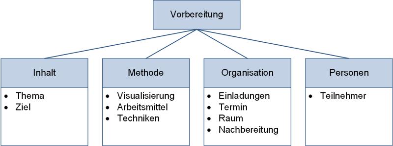 Das Vorbereiten von Workshops: Aspekte, (C) Peterjohann Consulting, 2019-2021