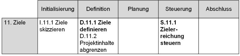 Die Prozessuntergruppe Ziele in der DIN 69901, (C) Peterjohann Consulting, 2020-2021