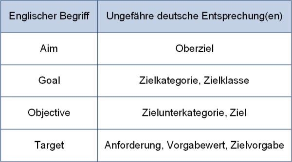 Zum Zielbegriff im englischen Sprachraum und den deutschen Entsprechungen, (C) Peterjohann Consulting, 2020-2021