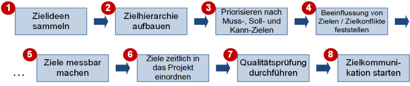 Der Zielentwicklungsprozess, (C) Peterjohann Consulting, 2020-2021