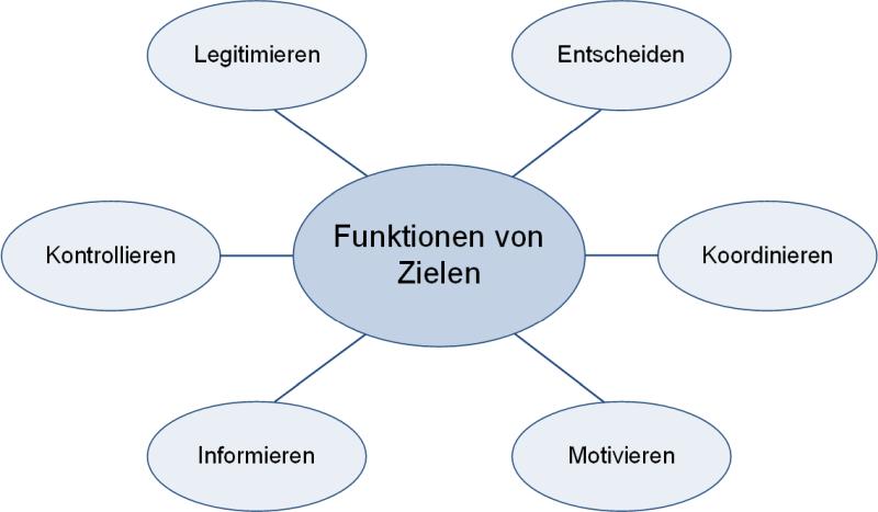 Funktionen von Zielen in Projekten, (C) Peterjohann Consulting, 2020-2021