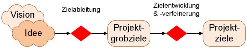 Von der Vision zu den Projektzielen (grobe Übersicht), (C) Peterjohann Consulting, 2020-2021