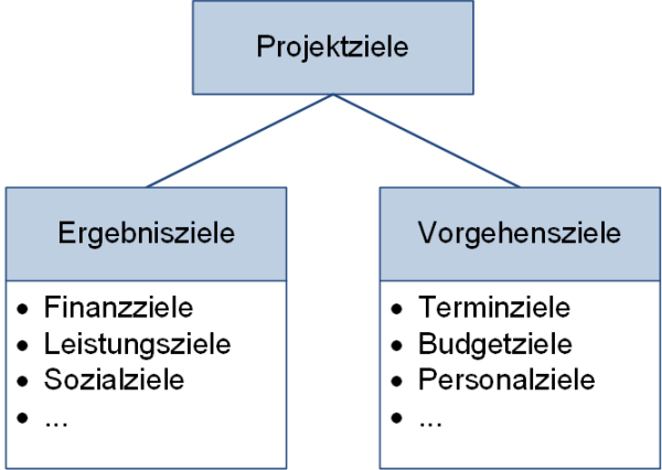 Kategorisierung der Ziele in Projekten, (C) Peterjohann Consulting, 2020-2021