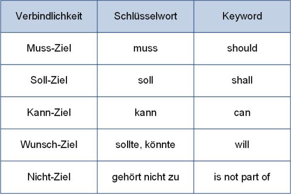 Muss-, Soll- und Kann-Ziele mit den zugehörigen Schlüsselwörtern, (C) Peterjohann Consulting, 2020-2021