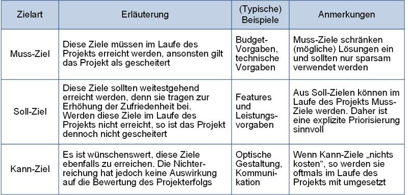 Muss-, Soll- und Kann-Ziele im Vergleich, (C) Peterjohann Consulting, 2020-2021