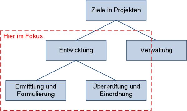Unterteilung der Ziele in Projekten, (C) Peterjohann Consulting, 2012-2021