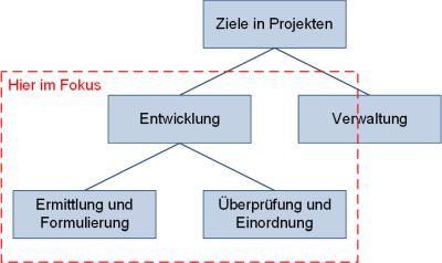 Unterteilung der Ziele in Projekten, (C) Peterjohann Consulting, 2012-2020