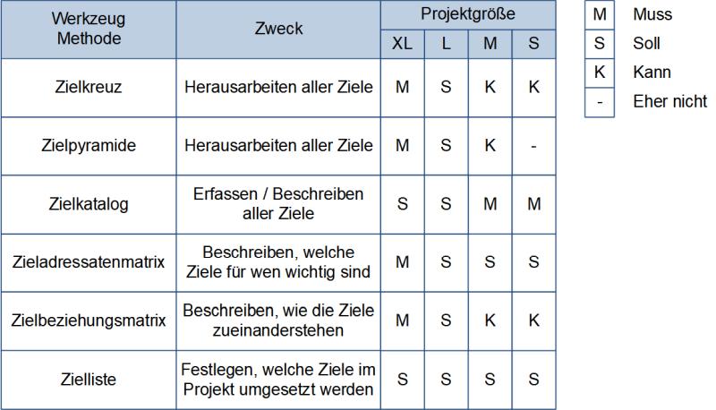 Werkzeuge und Methoden zur Zielentwicklung: Wann ist der Einsatz sinnvoll, (C) Peterjohann Consulting, 2020-2021