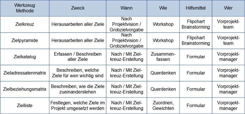Werkzeuge und Methoden zur Zielentwicklung, (C) Peterjohann Consulting, 2020-2021
