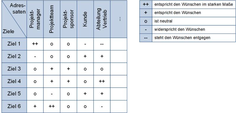Die Zieladressatenmatrix (schematisch), (C) Peterjohann Consulting, 2020-2021