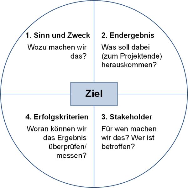 Das (Projekt-)Zielkreuz (Vorlage), (C) Peterjohann Consulting, 2020-2021
