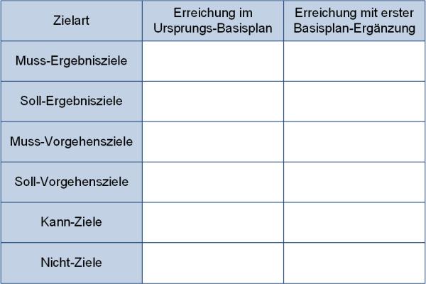 Die Zielliste (schematisch), (C) Peterjohann Consulting, 2020-2021