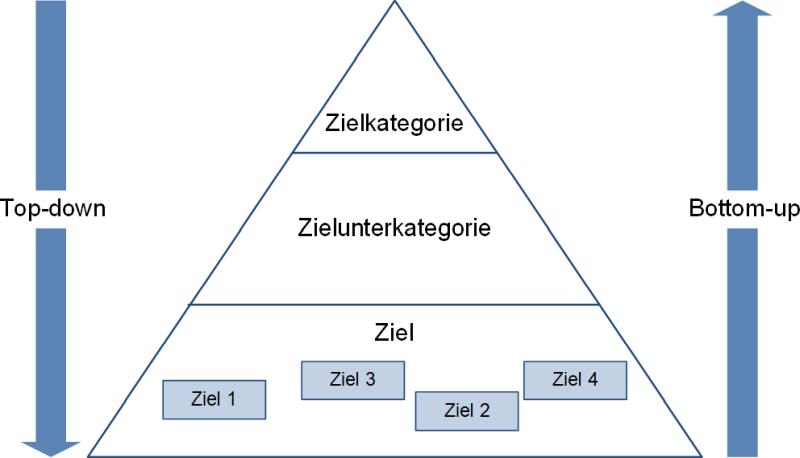 Die Zielpyramide (Vorlage), (C) Peterjohann Consulting, 2020-2021