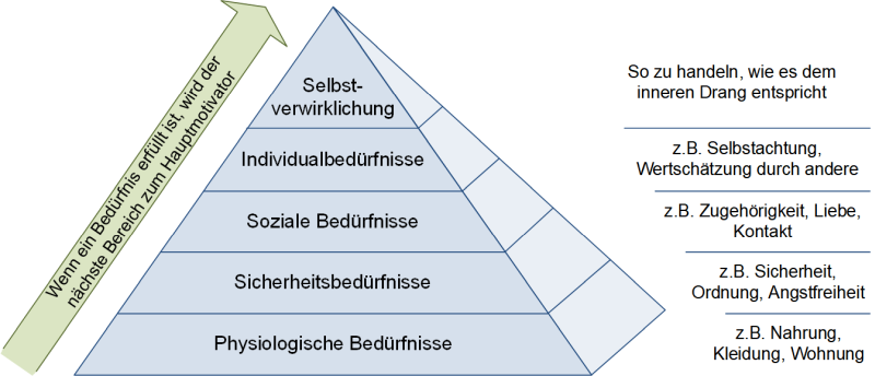 Die Maslowsche Bedürfnispyramide, (C) Peterjohann Consulting, 2015