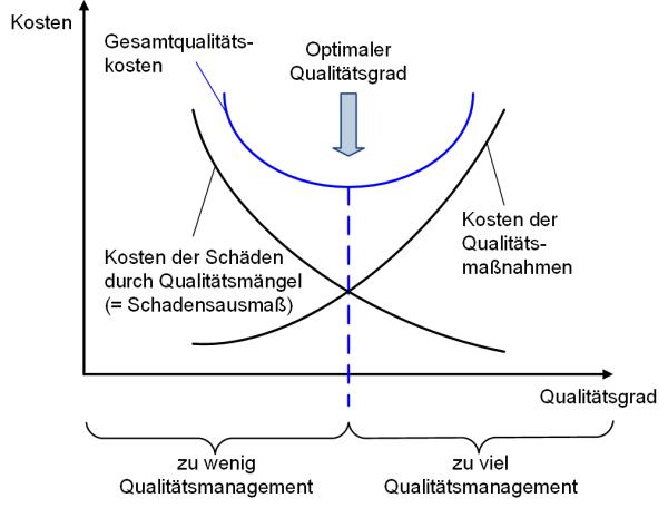 Die Balance zwischen Kosten und Nutzen im Qualitätsmanagement, (C) Peterjohann Consulting, 2014-2015