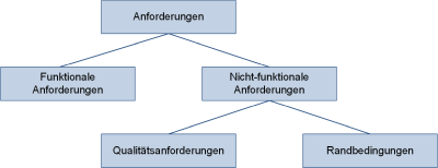 Anforderungsarten hierarchisch nach IIBA und PMI, (C) Peterjohann Consulting, 2018-2019